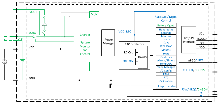 Real-Time Clock (RTC) w/ Power Manager and Battery Charger - Cymbet