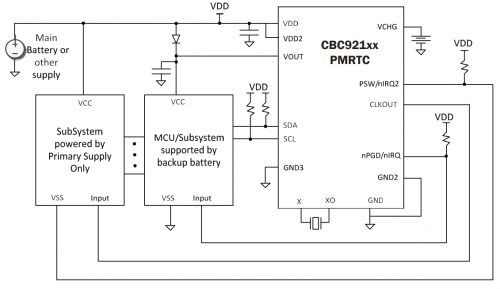 CBC921 PMRTC diagram
